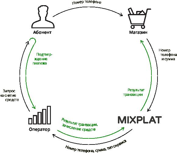 Схема работы МК